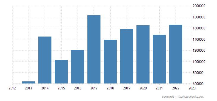 latvia exports dominican republic