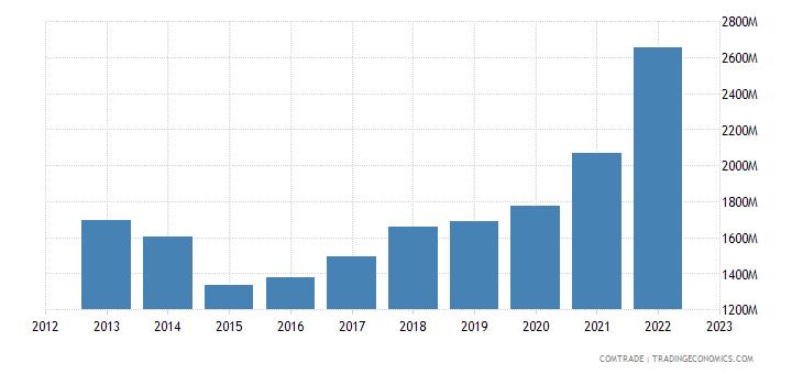 latvia exports estonia