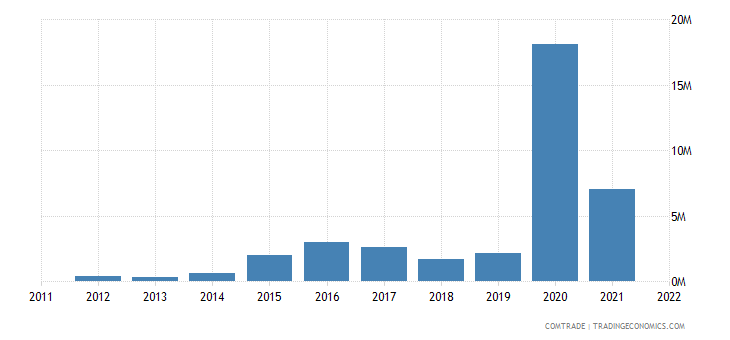 latvia exports ghana
