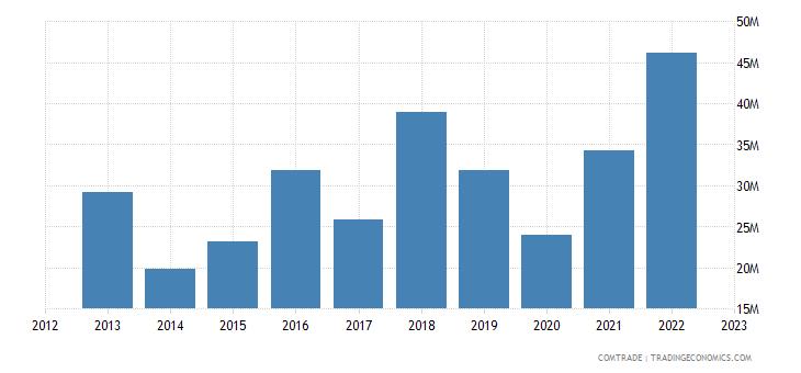 latvia exports india