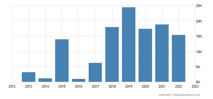 latvia exports indonesia