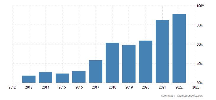 latvia exports ireland