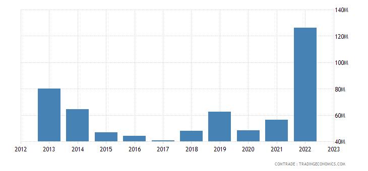 latvia exports kazakhstan