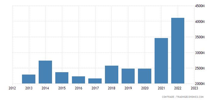 latvia exports lithuania