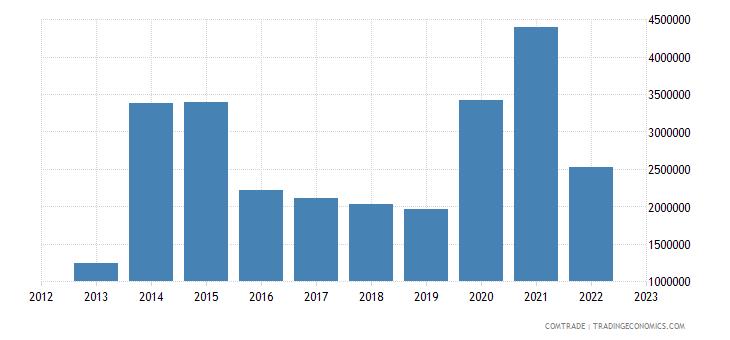 latvia exports macedonia