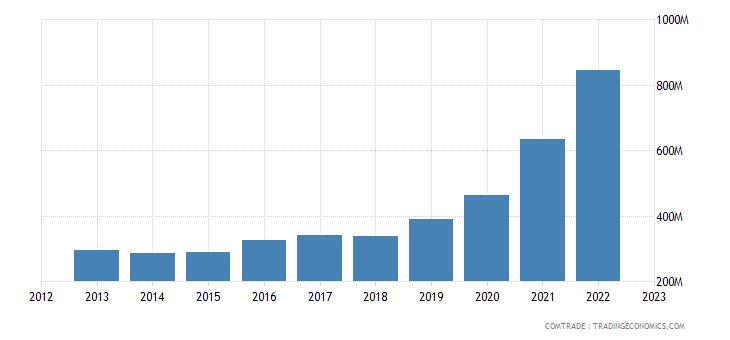 latvia exports netherlands