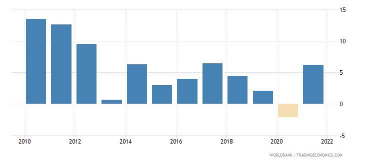 latvia exports of goods and services annual percent growth wb data
