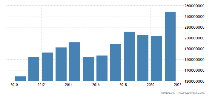 latvia exports of goods and services bop us dollar wb data