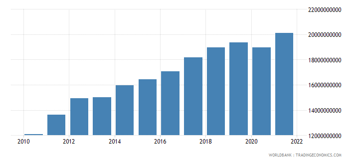 latvia exports of goods and services constant 2000 us dollar wb data