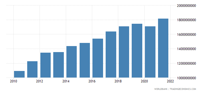 latvia exports of goods and services constant lcu wb data