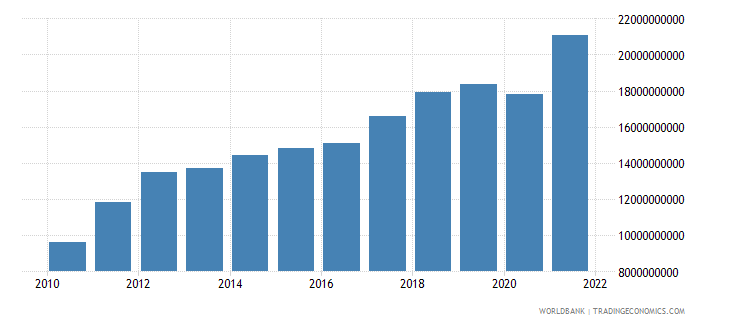 latvia exports of goods and services current lcu wb data