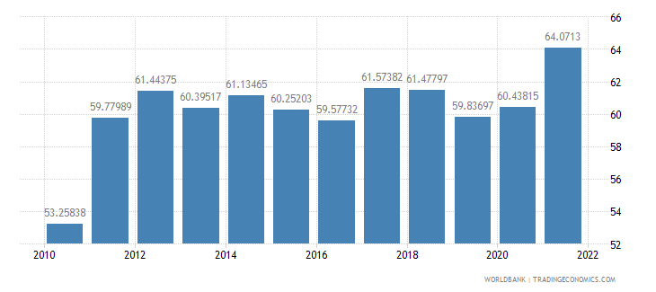 latvia exports of goods and services percent of gdp wb data