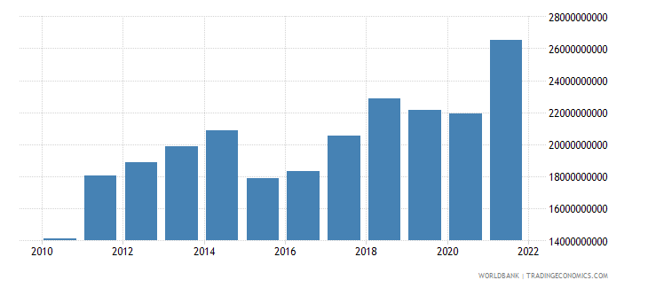 latvia exports of goods services and income bop us dollar wb data