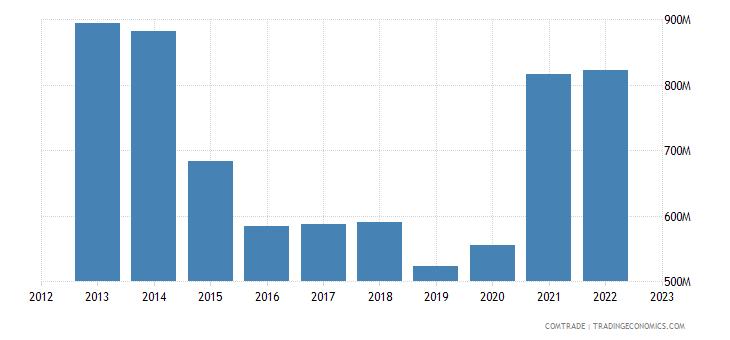 latvia exports poland