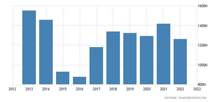 latvia exports russia