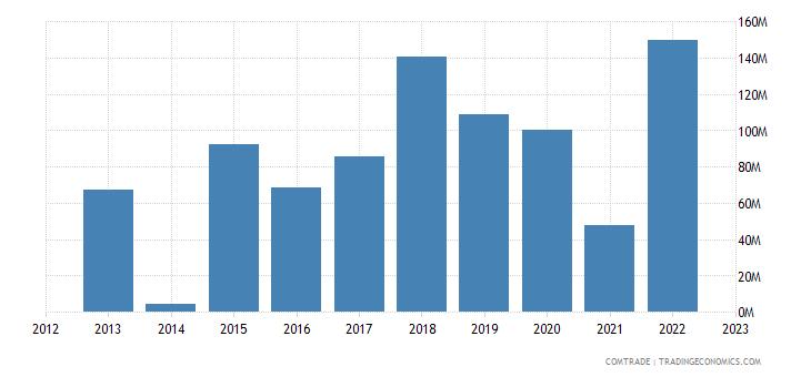 latvia exports saudi arabia