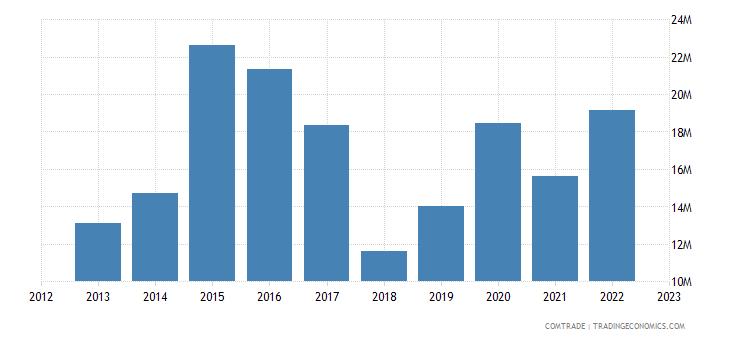 latvia exports singapore