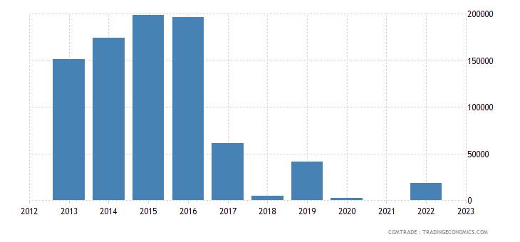 latvia exports st vincent grenadines