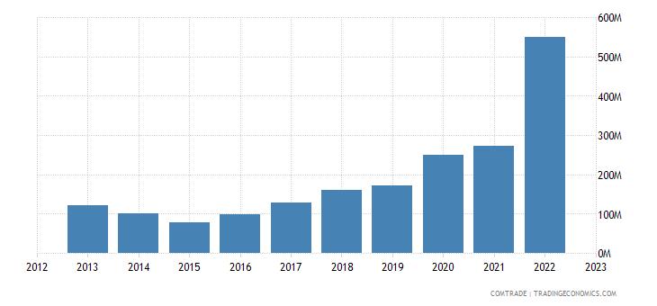 latvia exports ukraine