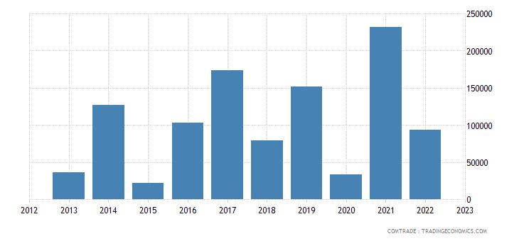latvia exports venezuela