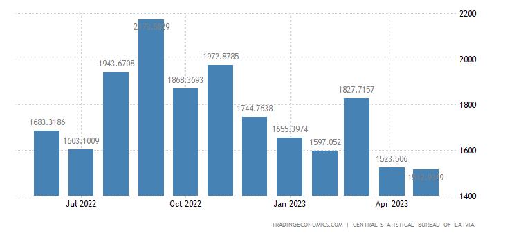 Latvia Exports