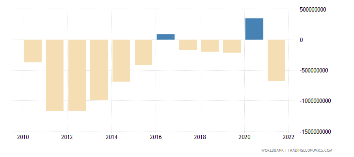 latvia external balance on goods and services current lcu wb data