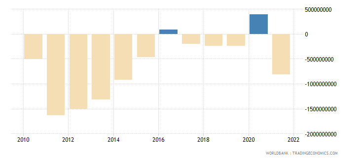 latvia external balance on goods and services us dollar wb data