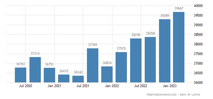 Latvia Total Gross External Debt