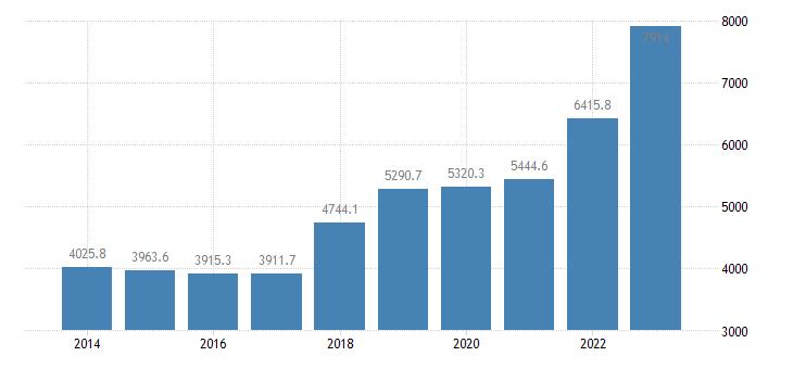 latvia extra eu trade exports eurostat data