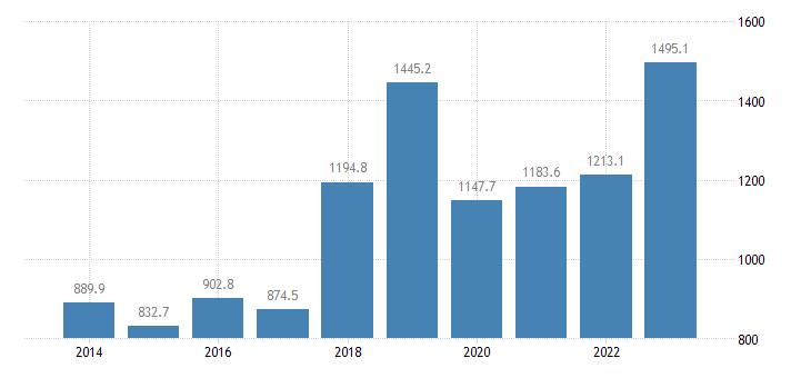 latvia extra eu trade of machinery transport equipment sitc 7 exports eurostat data