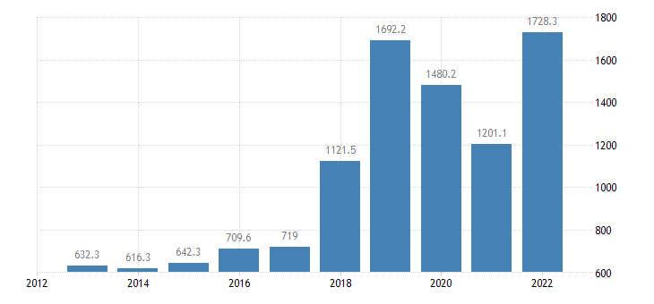 latvia extra eu trade of machinery transport equipment sitc 7 imports eurostat data