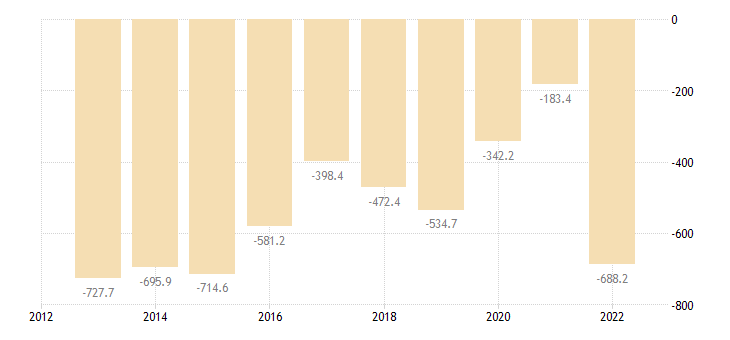 latvia extra eu trade of mineral fuels lubricants related materials sitc 3 trade balance eurostat data