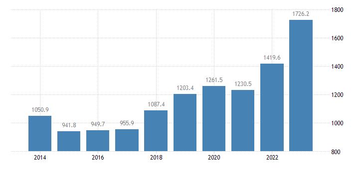 latvia extra eu trade of other manufactured goods sitc 68 exports eurostat data