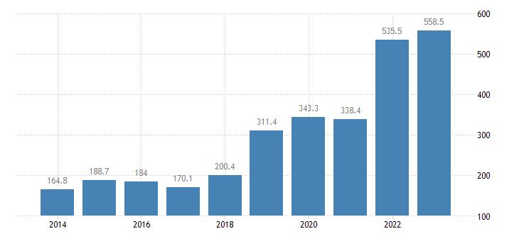 latvia extra eu trade of raw materials sitc 24 imports eurostat data