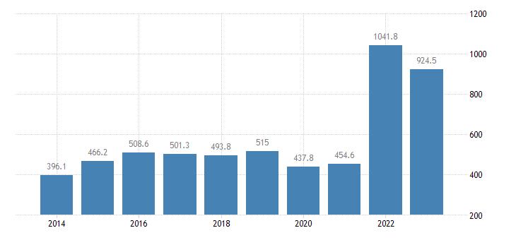 latvia extra eu trade of raw materials sitc 24 trade balance eurostat data
