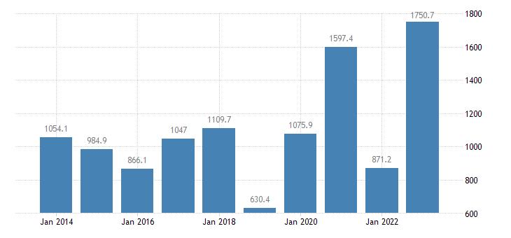 latvia extra eu trade trade balance eurostat data