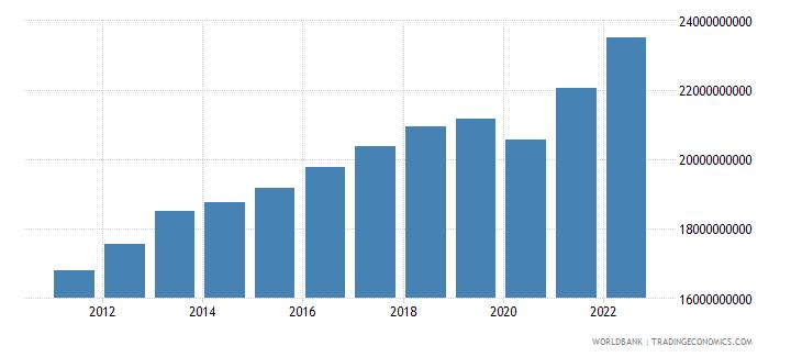latvia final consumption expenditure constant lcu wb data