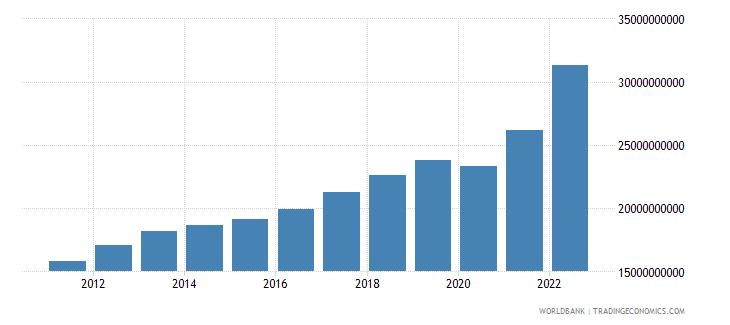 latvia final consumption expenditure current lcu wb data