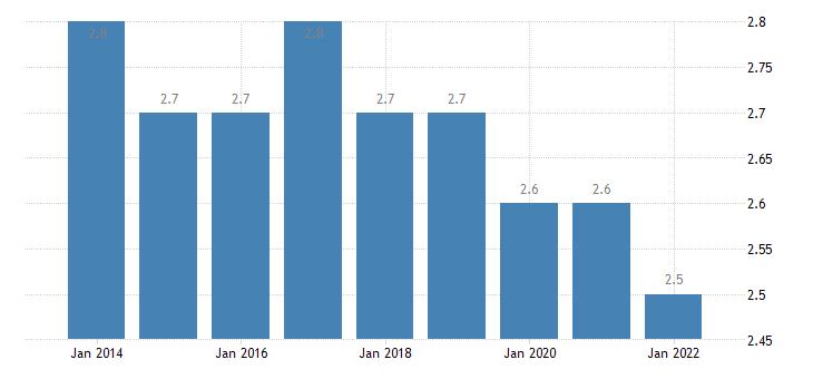 latvia final consumption expenditure of households communications eurostat data