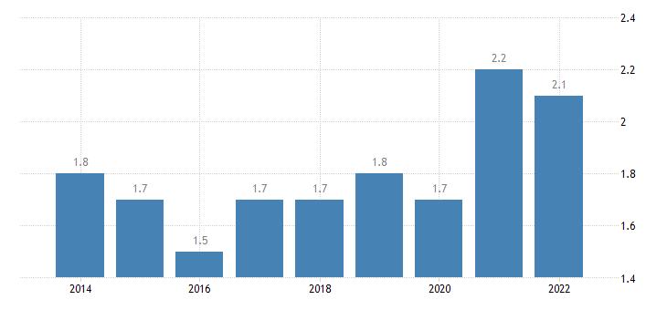 latvia final consumption expenditure of households education eurostat data
