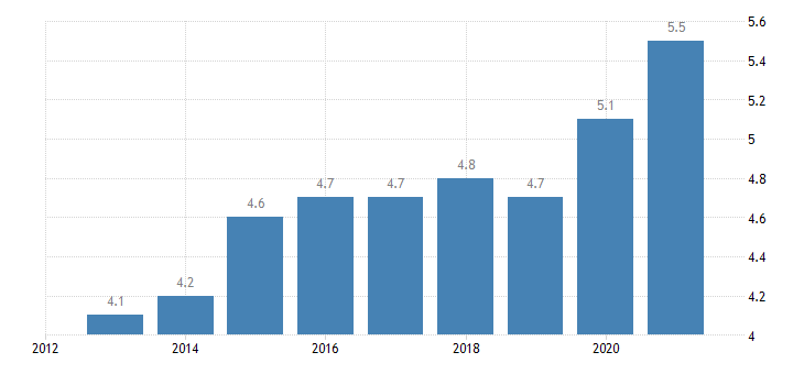 latvia final consumption expenditure of households health eurostat data