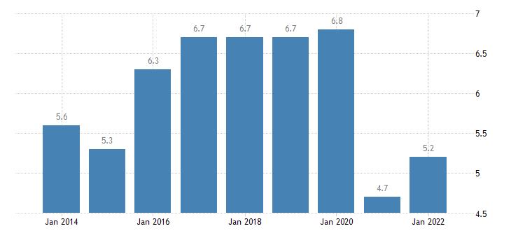 latvia final consumption expenditure of households restaurants hotels eurostat data