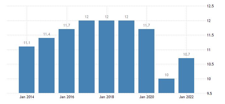 latvia final consumption expenditure of households transport eurostat data