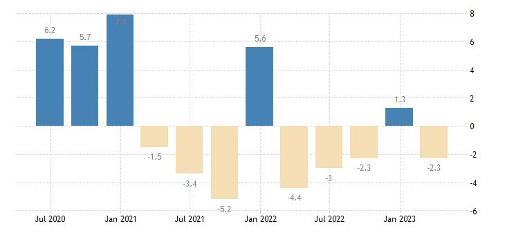 latvia financial account eurostat data