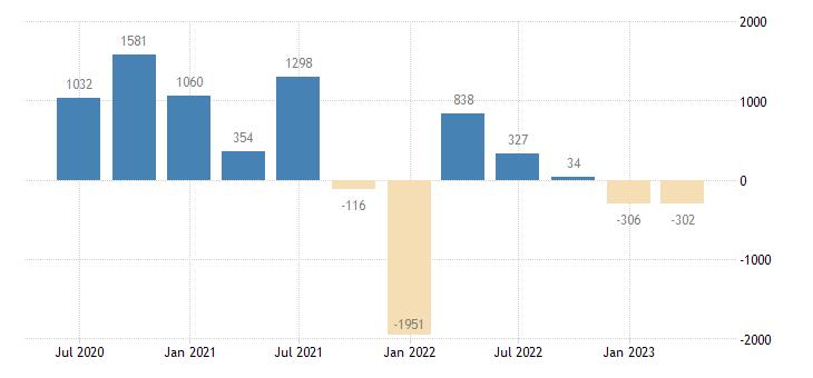 latvia financial account on portfolio investment eurostat data