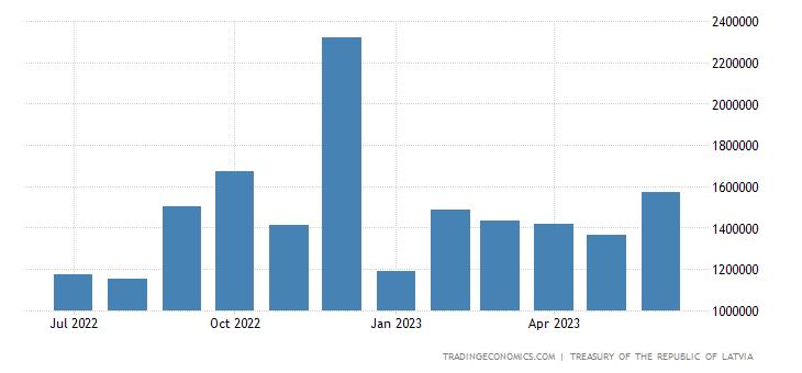 Latvia Fiscal Expenditure