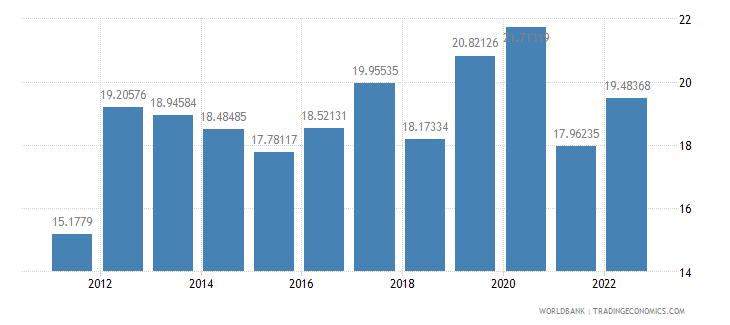 latvia food exports percent of merchandise exports wb data