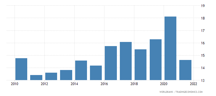 latvia food imports percent of merchandise imports wb data
