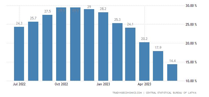 Latvia Food Inflation