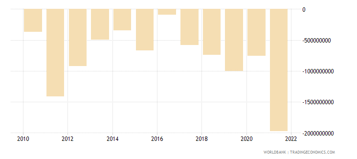 latvia foreign direct investment net bop us dollar wb data